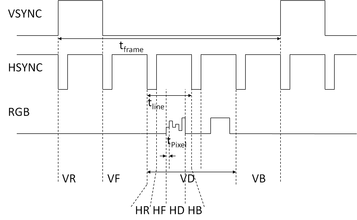 VGA Controller in VHDL mit Xilinx Spartan 3/6