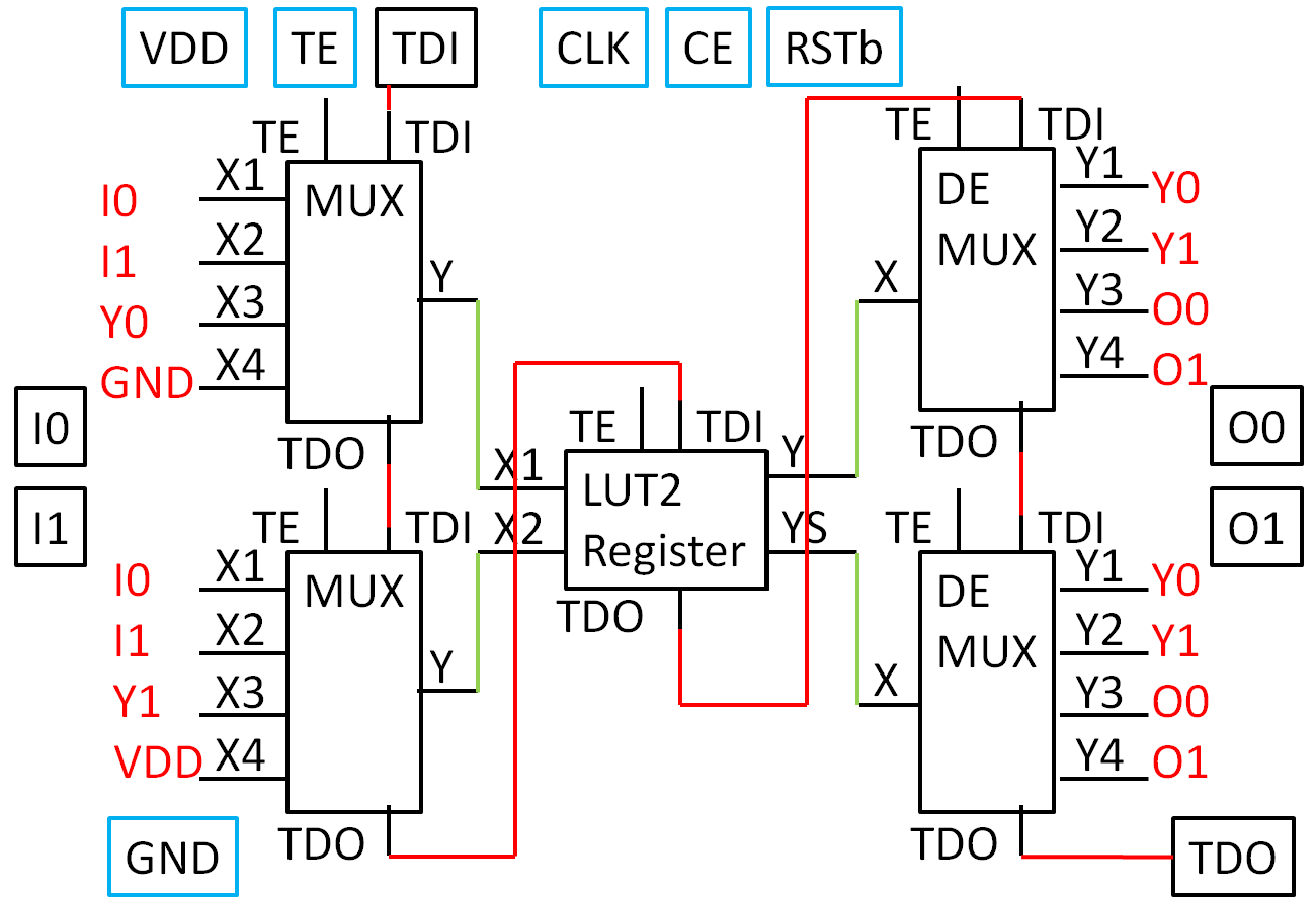 2018 FPGA Lab Microelectronics